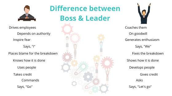 Difference between Boss & Leader