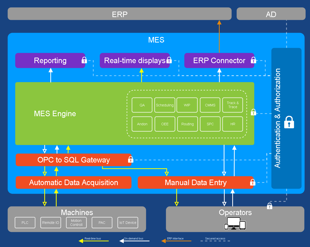 OEE Module Diagram
