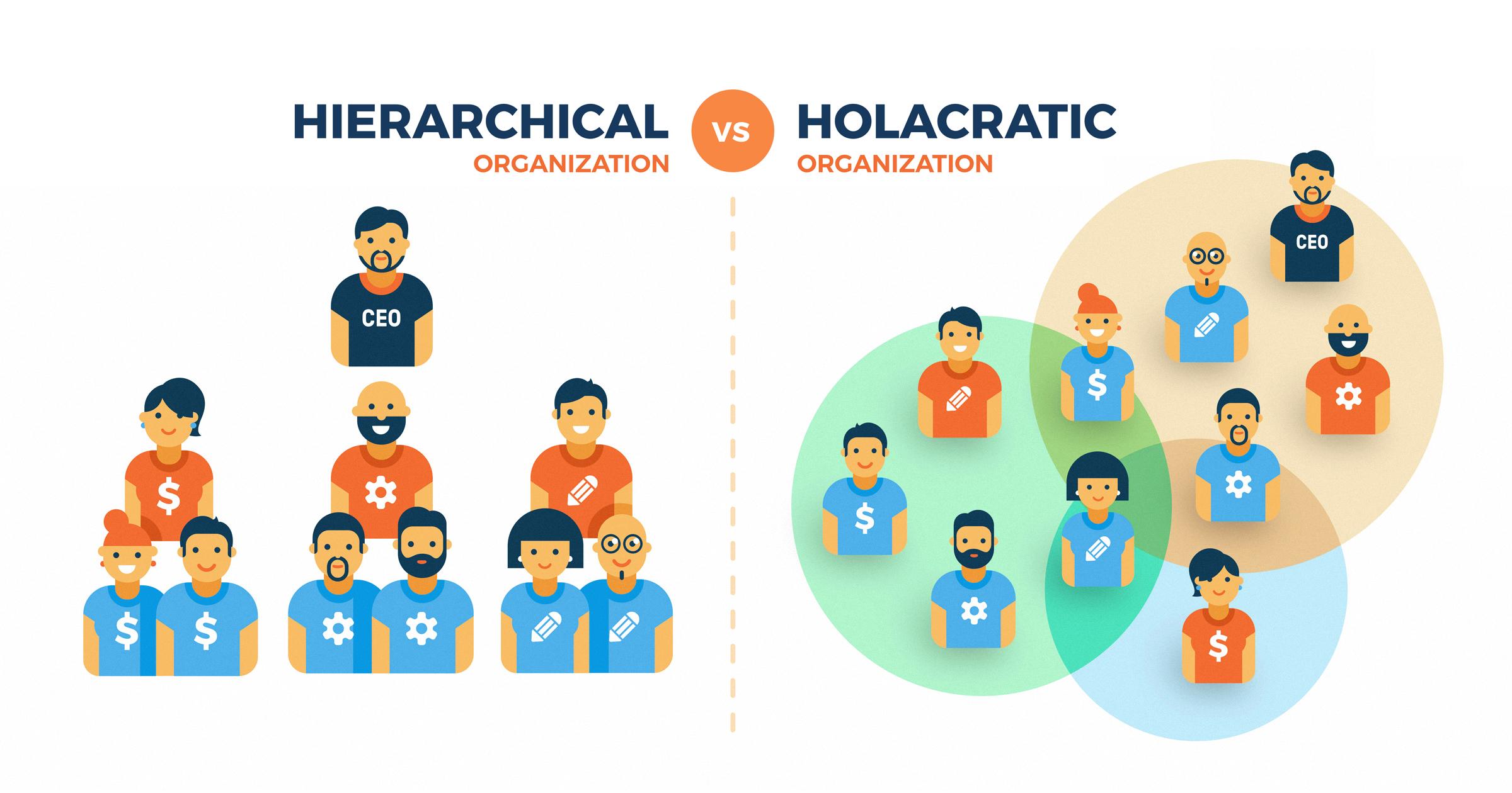 A hierarchikus és a holakratikus szervezeti működés különbségeis közötti