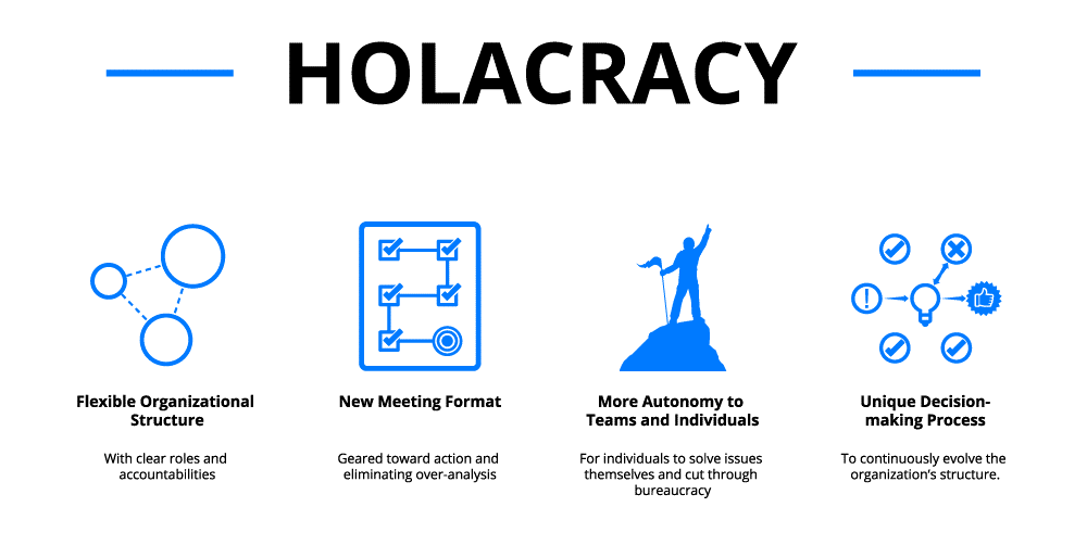 Holacracy újdonságai egy cég életében